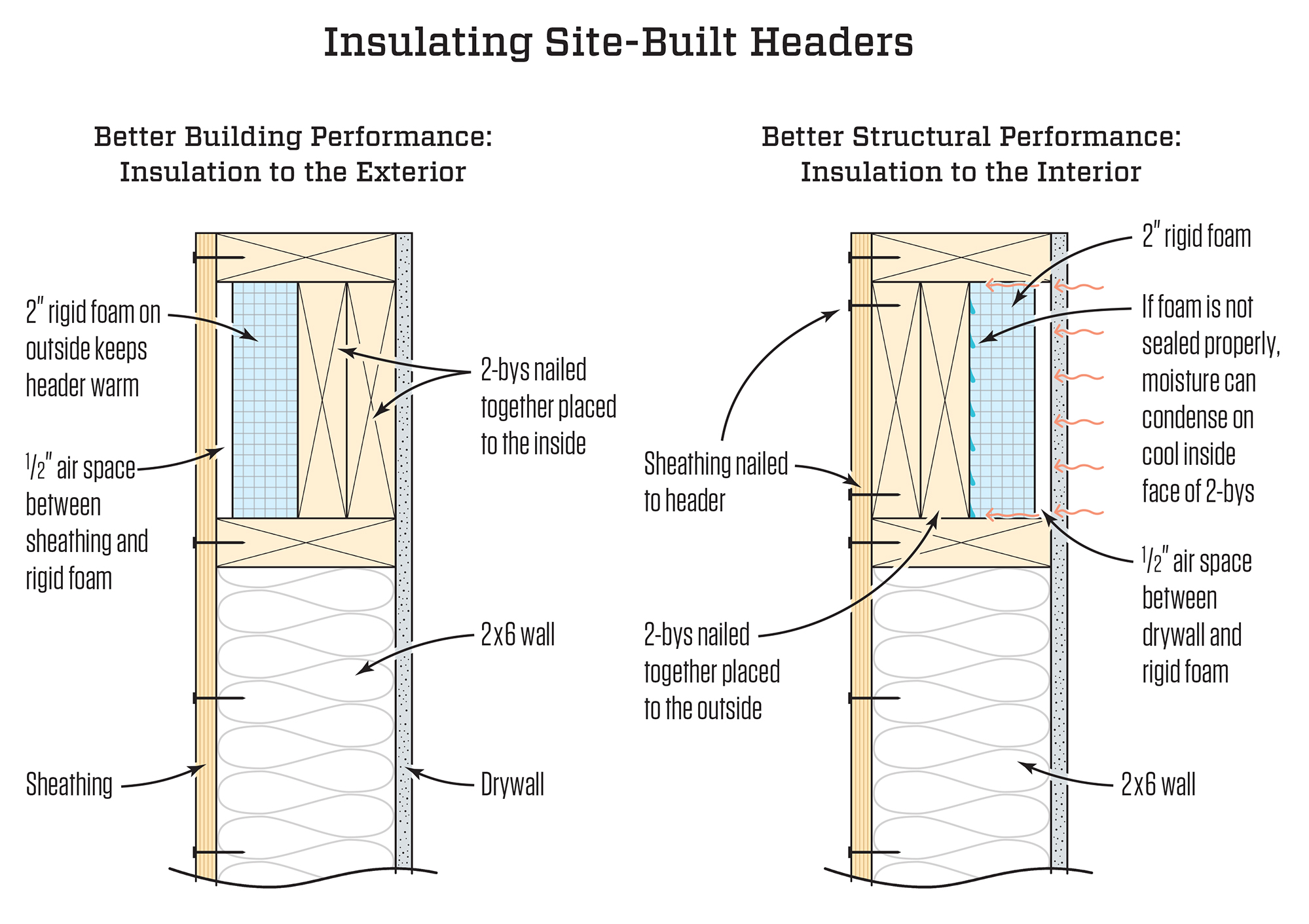 Insulated headers jlc online insulation walls for What insulation to use in 2x6 walls