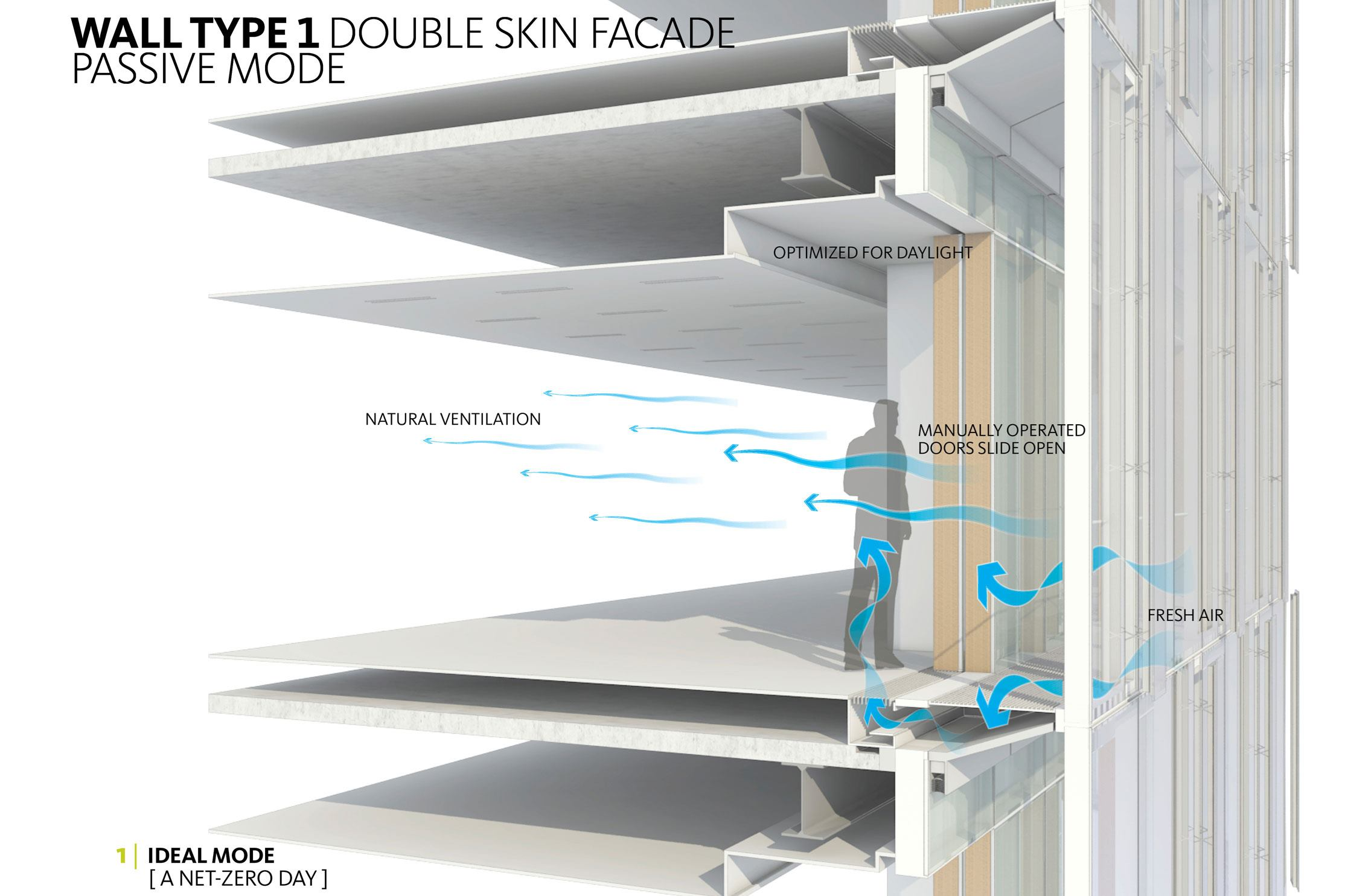 double skin fa ade case study Operation and control strategies for multi-story double skin facade s  integrated with multi-story double skin fa  case study was conducted.