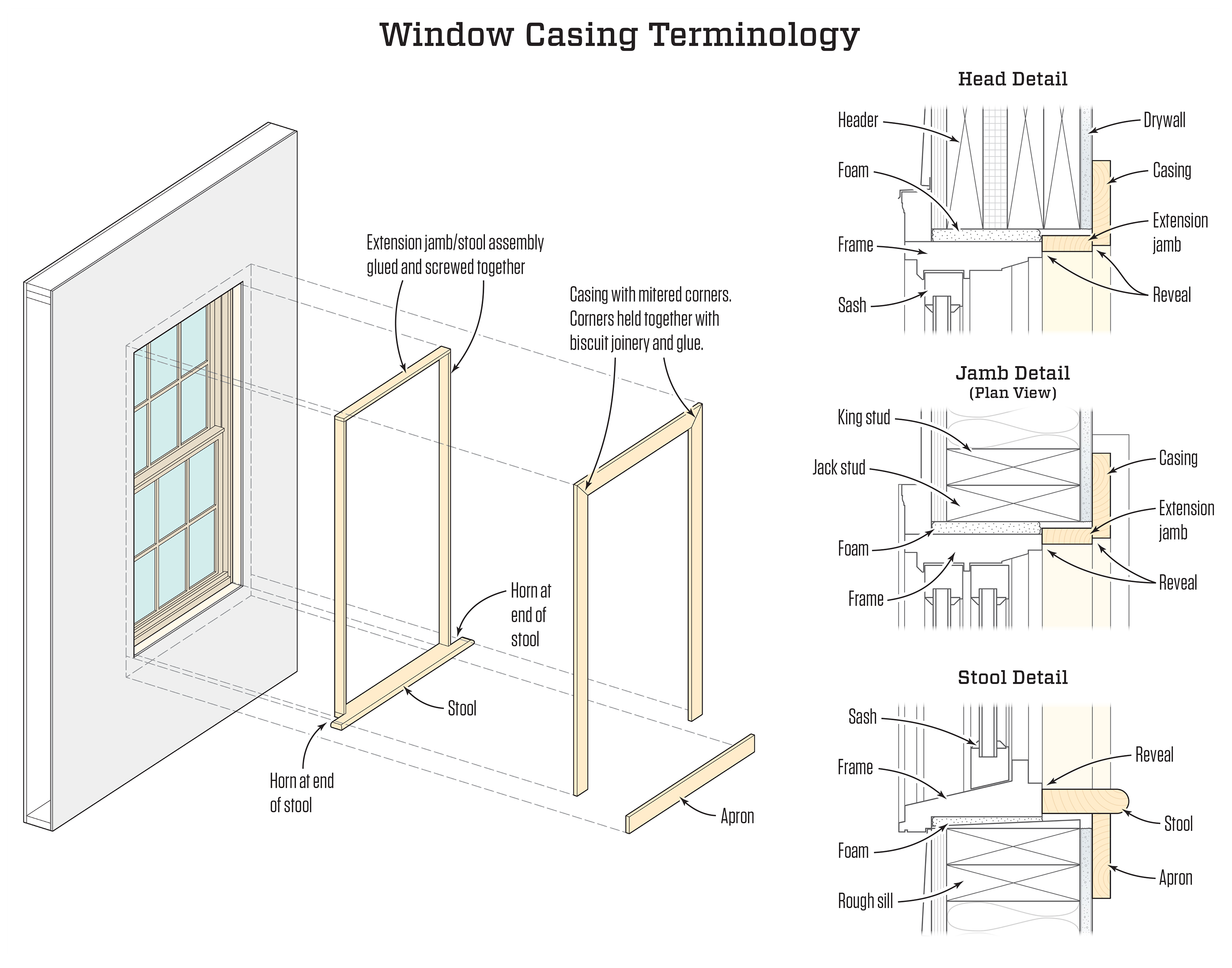 Casing Windows | JLC Online | Molding Millwork and Trim, Carpentry ...