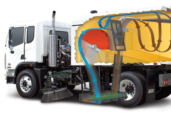 Street Sweeping Saves Money A Design For Every Season Public Works Magazine
