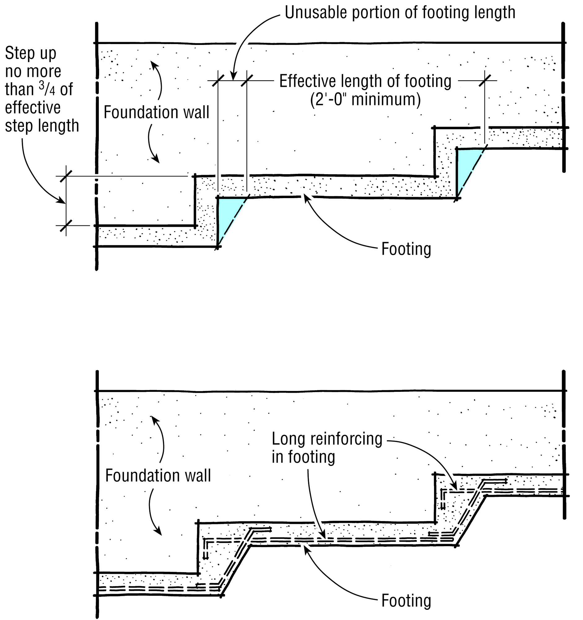 Stepped Footings Jlc Online Foundation