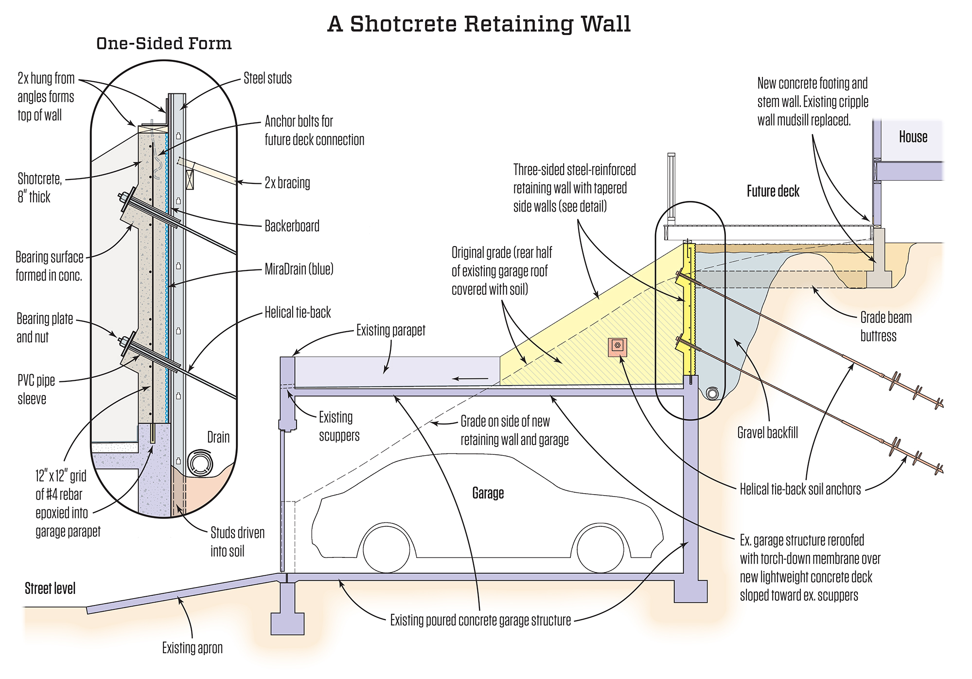 A Shotcrete Retaining Wall Jlc Online Retaining Walls