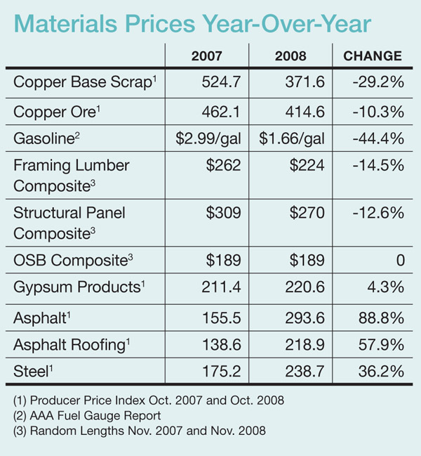 As demand for building materials drops remodelers see for Construction materials cost