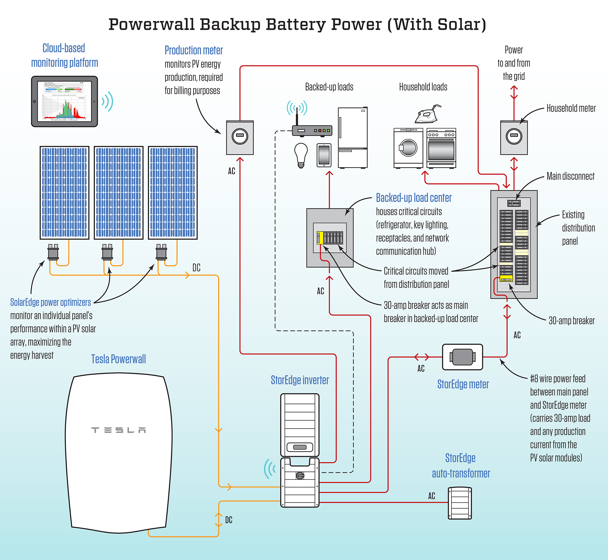 Tesla Powerwall Not Just For Solar Jlc Online Energy Efficiency Home Panel Wiring Diagram How To Power Your Click Here Larger Image
