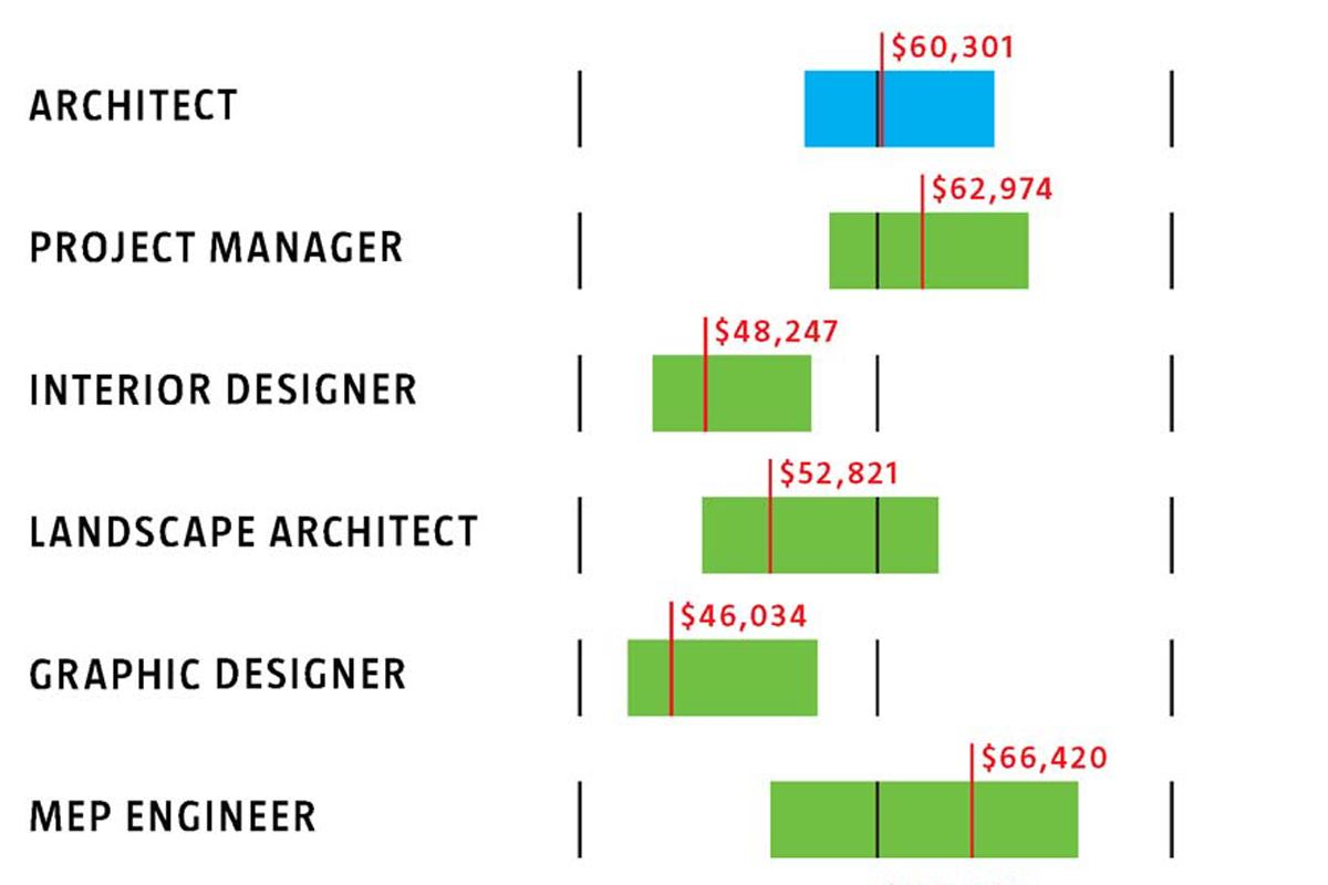 What you 39 re making or should be in 39 08 architect for Interior designer salary per hour