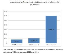 Apartments risk excessive tax assessments in overbuilt for Ford motor company risk assessment
