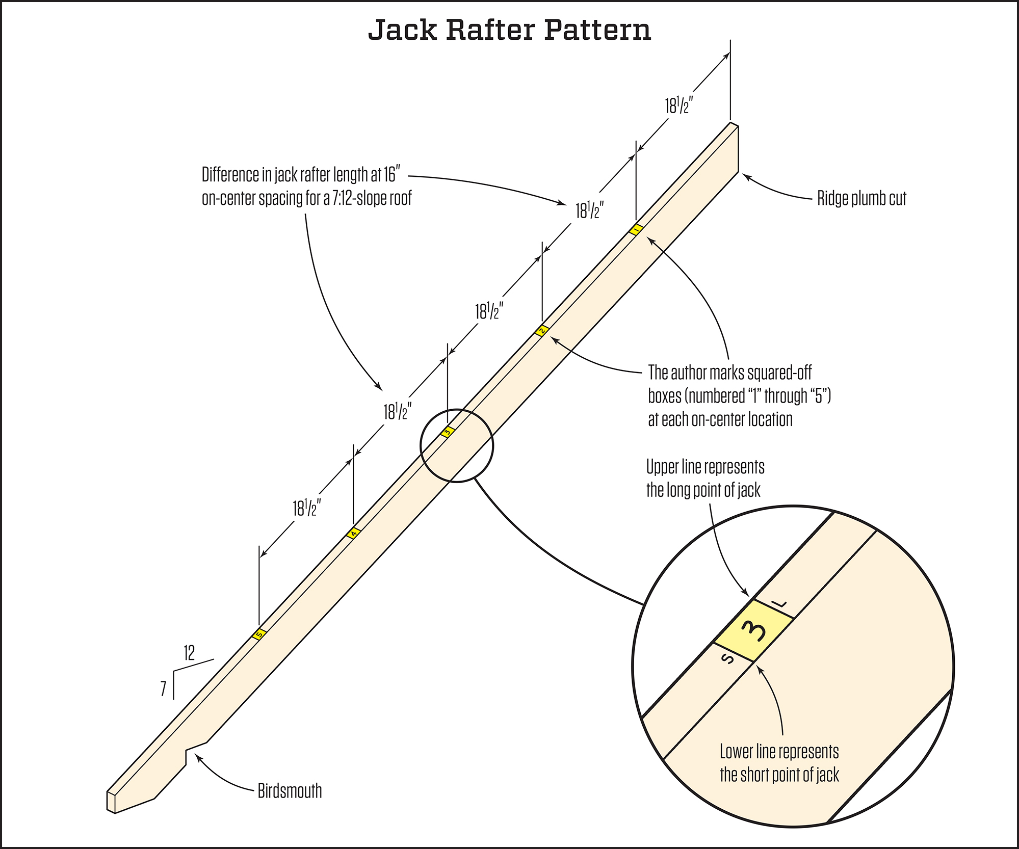 Fast Jack Rafter Layout And Cutting Jlc Online Framing