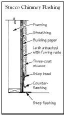 Q Amp A Flashing A Stucco Chimney Jlc Online Stucco