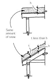 Calculating loads on sloped roofs jlc online framing for Roof pitch snow load