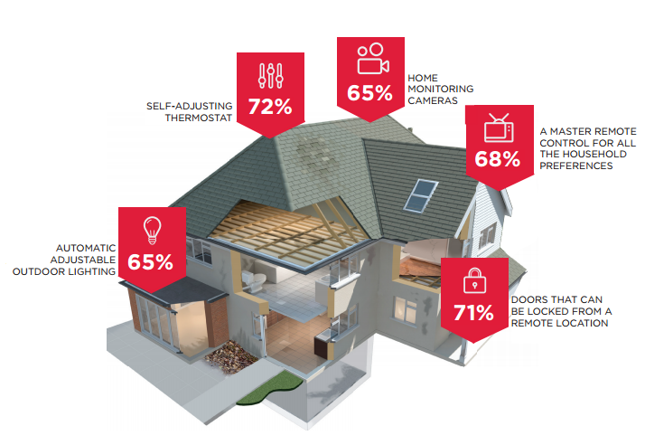 Consumers 39 top five smart home products builder magazine Best home tech products
