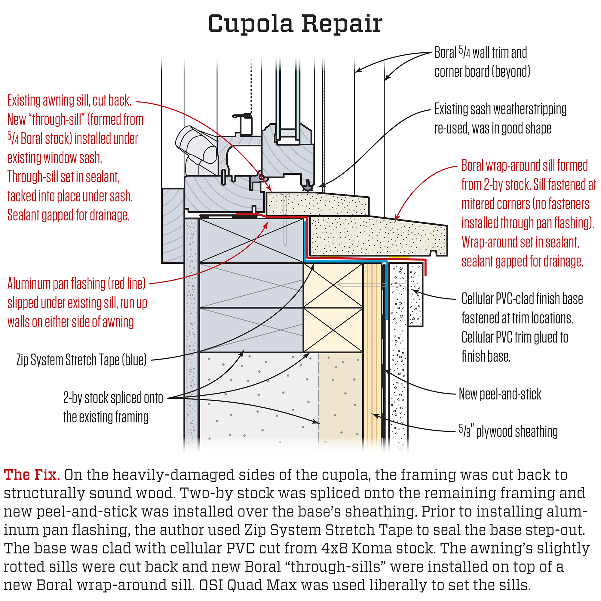 Fixing A Poorly Flashed Cupola
