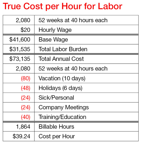 Fully Burdened Labor Remodeling Labor Burden