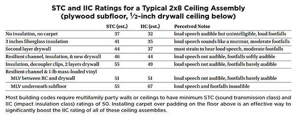 Best Soundproofing Apartment Ceiling Ideas Home Design Ideas
