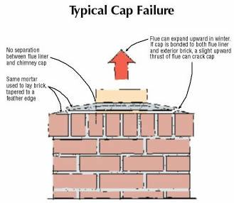 Preventing Chimney Cap Failure Jlc Online Cracking And