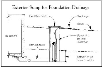 Q Amp A Sump For Foundation Drain Jlc Online Foundation
