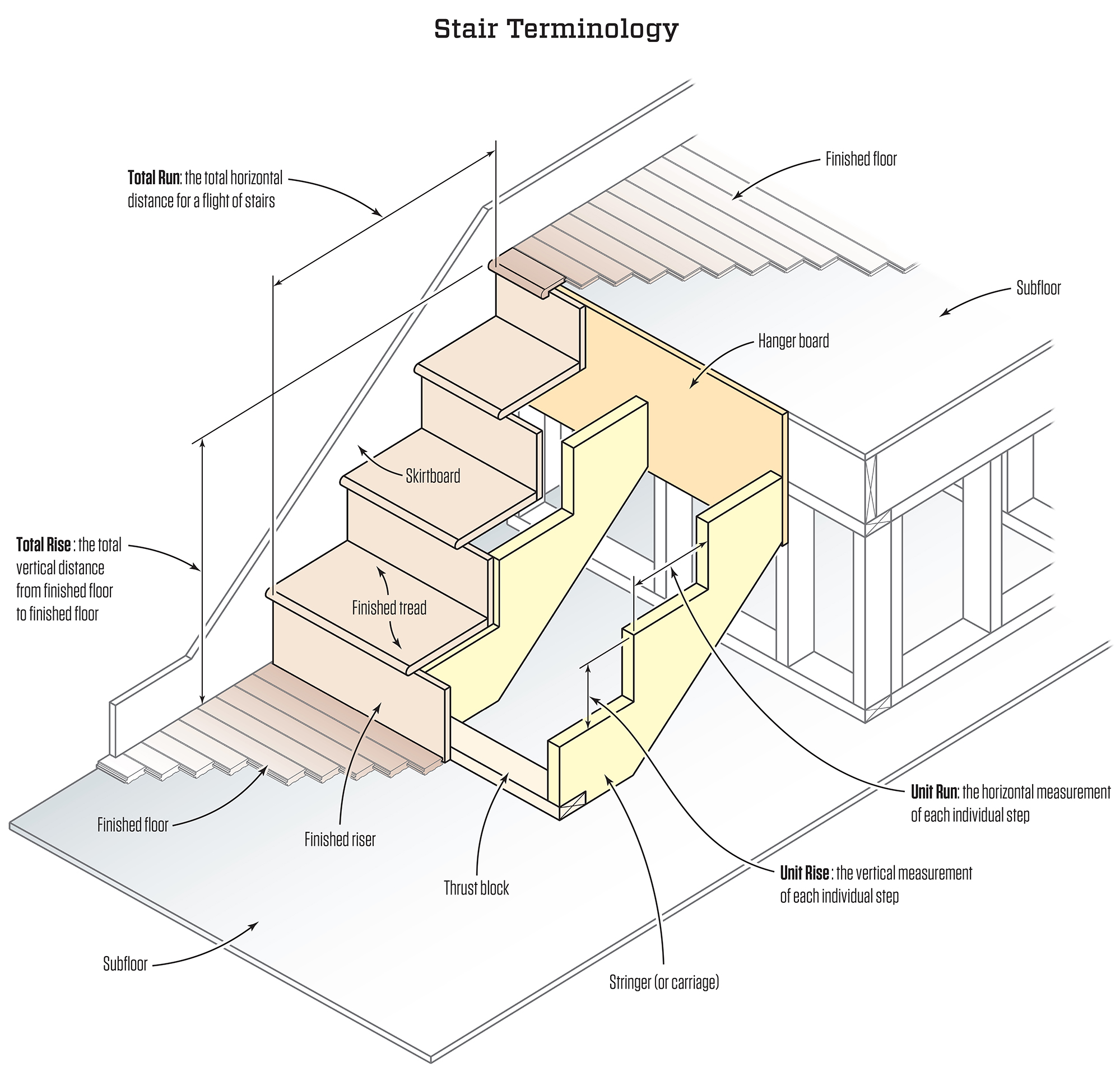 Tim Healey Stair Terms