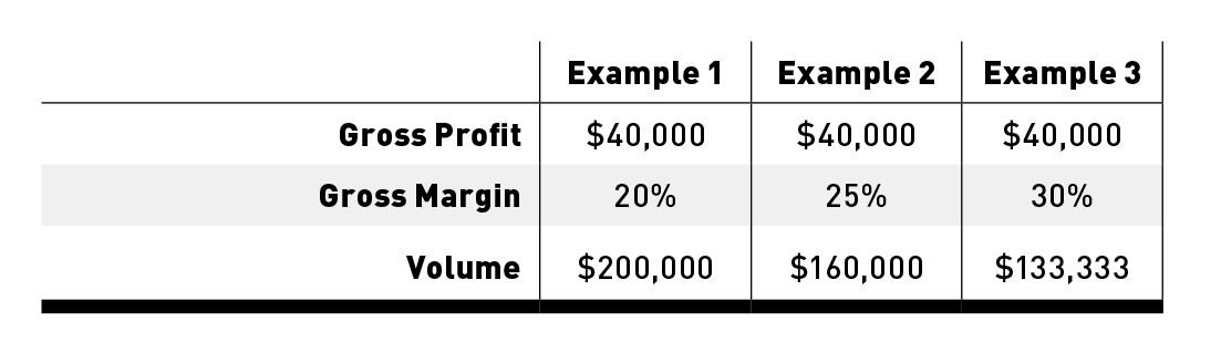 how to see margins pdf
