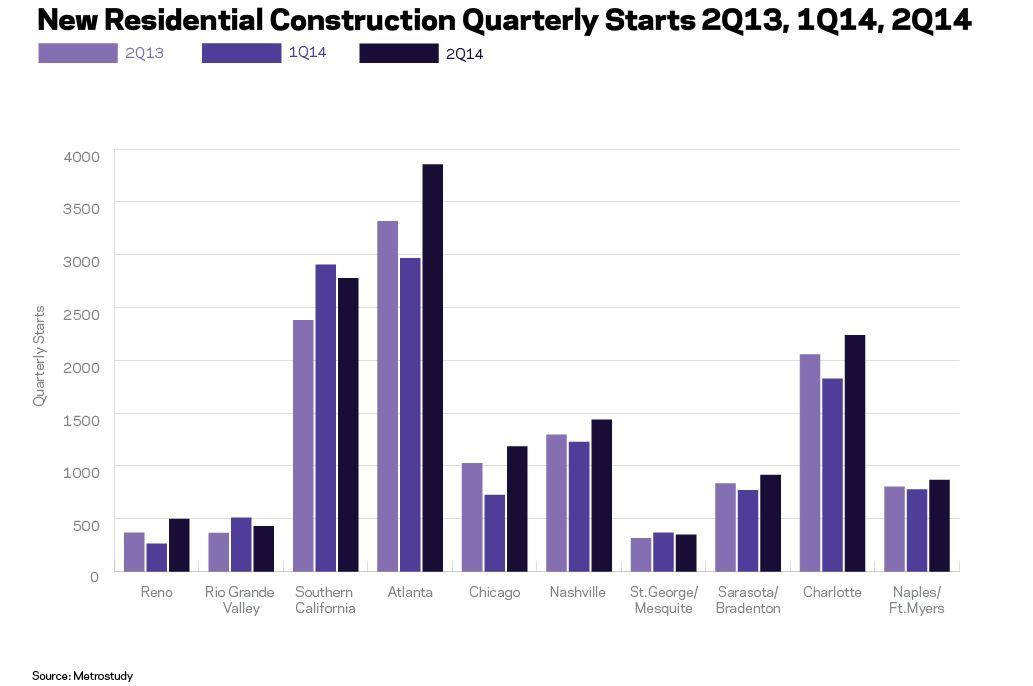 Top 10 Markets For New Residential Construction Builder