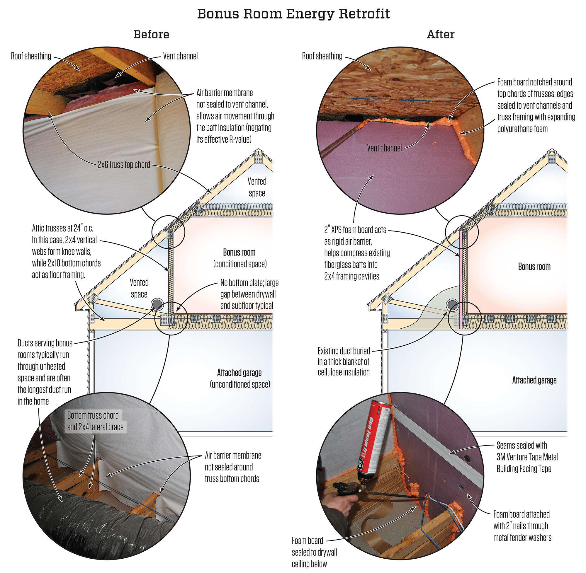 As Originally Built Above Left The Bonus Room S Air Barrier Allowed Free Airflow Through Fibergl Insulation Under Floor And In Walls