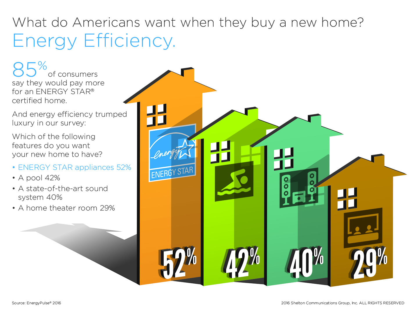 New home buyers will choose energy efficiency over luxury for Energy efficient house features