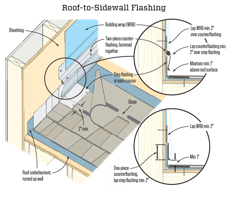 Step Flashing Done Right Jlc Online Flashing Roofing