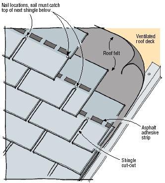 Q Amp A Asphalt Shingle Nailing Jlc Online Roofing