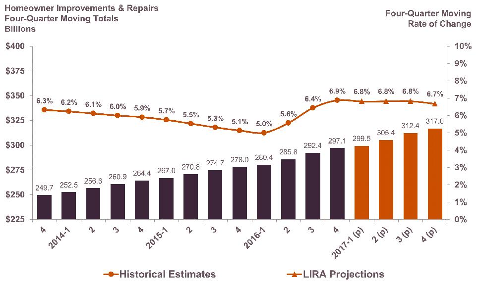 Economic Outlook/RRI   Remodeling