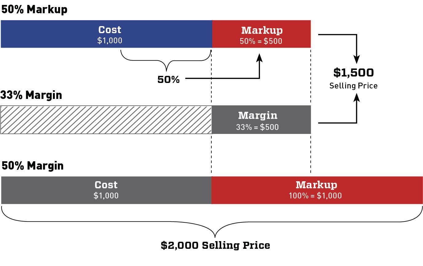 markup vs  margin