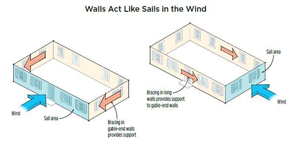 More Wall Bracing Options Using Osb Jlc Online Framing