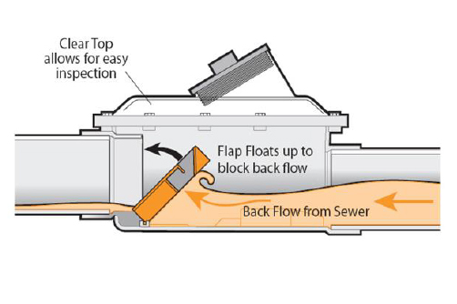 Sewage Backflow Preventers Great Idea But Can New York