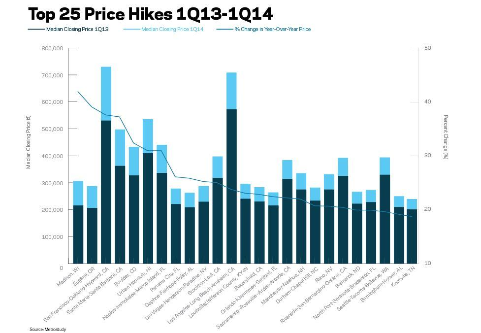 Top 25 New Home Price Hikes In 2014 Builder Magazine