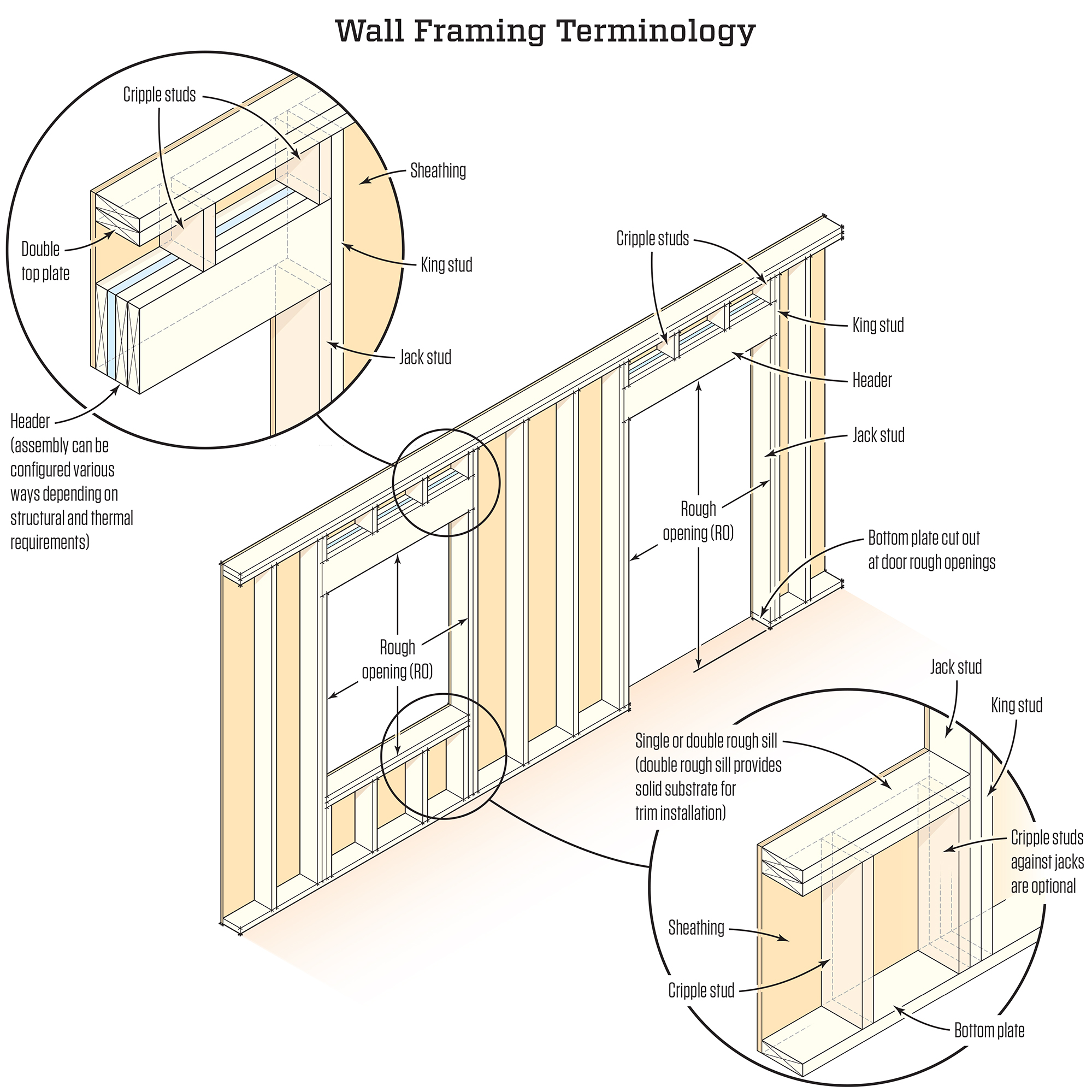 Framing rough openings jlc online framing windows doors for Exterior framing