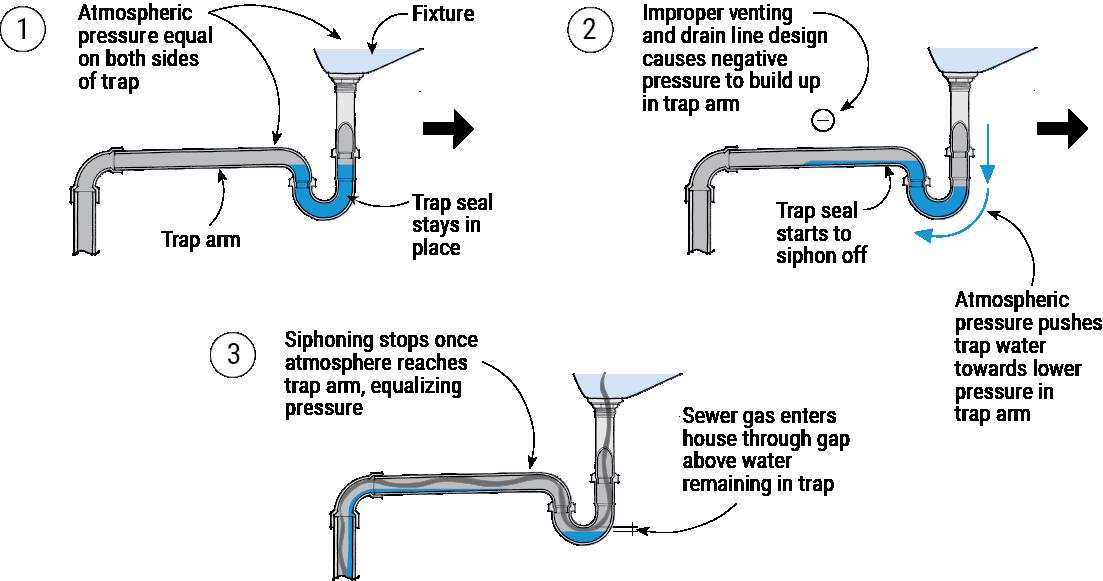 Studor Vent Installation Diagram - Httpproventsystemscomwp