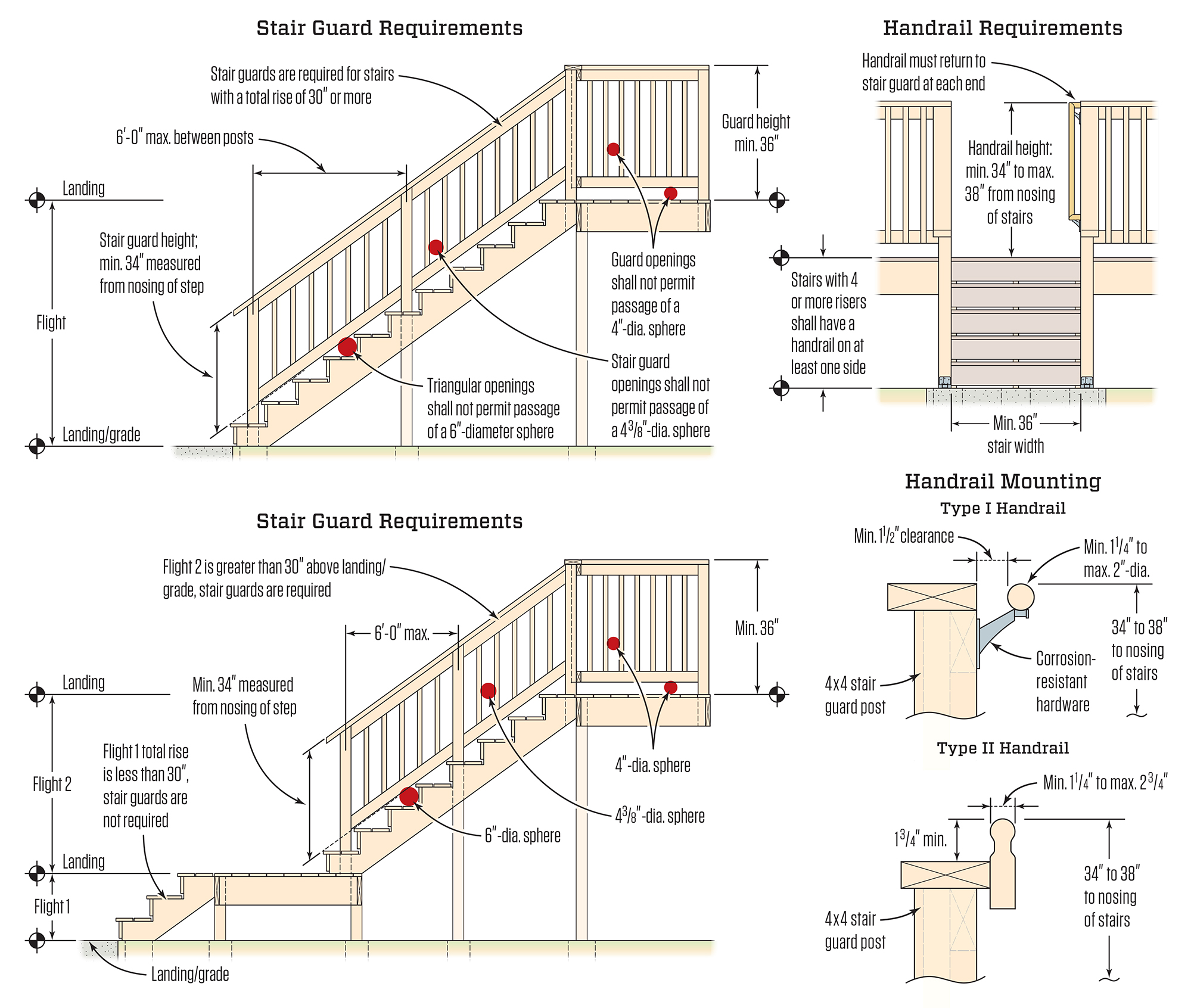 Avoiding Deck Stair Defects Jlc Online Decks