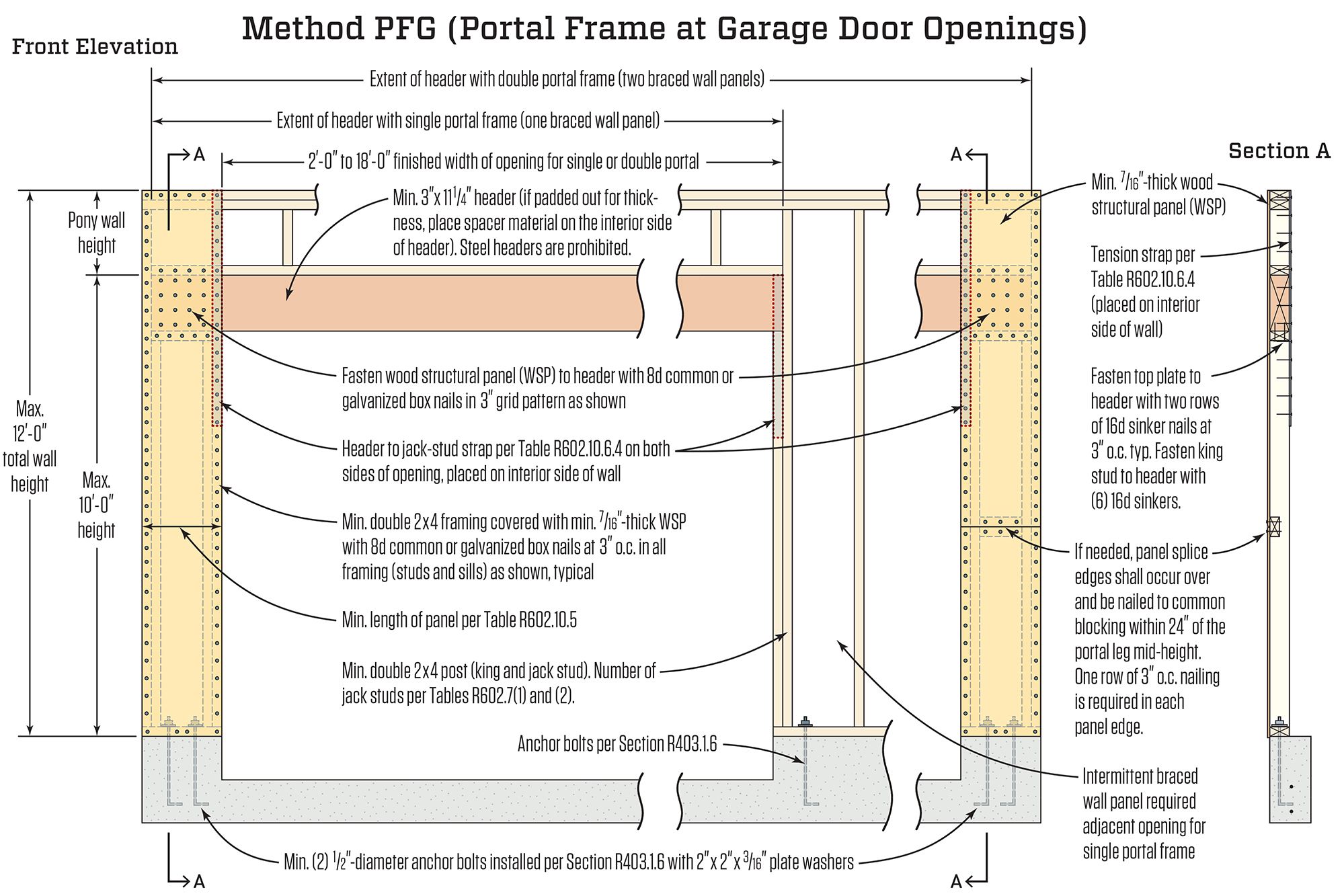 The portal frame option jlc online storm and wind for Garage door wind code ratings