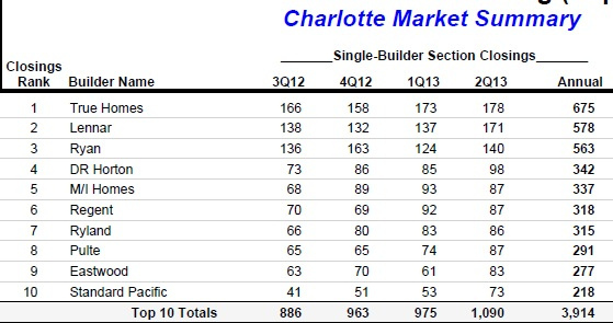 Horton Hatches A Run For Number 1 In The Charlotte Market