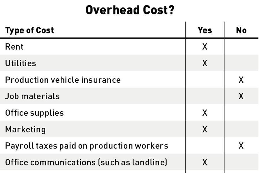 How Do You Calculate Overhead Cost Depending On Your Business