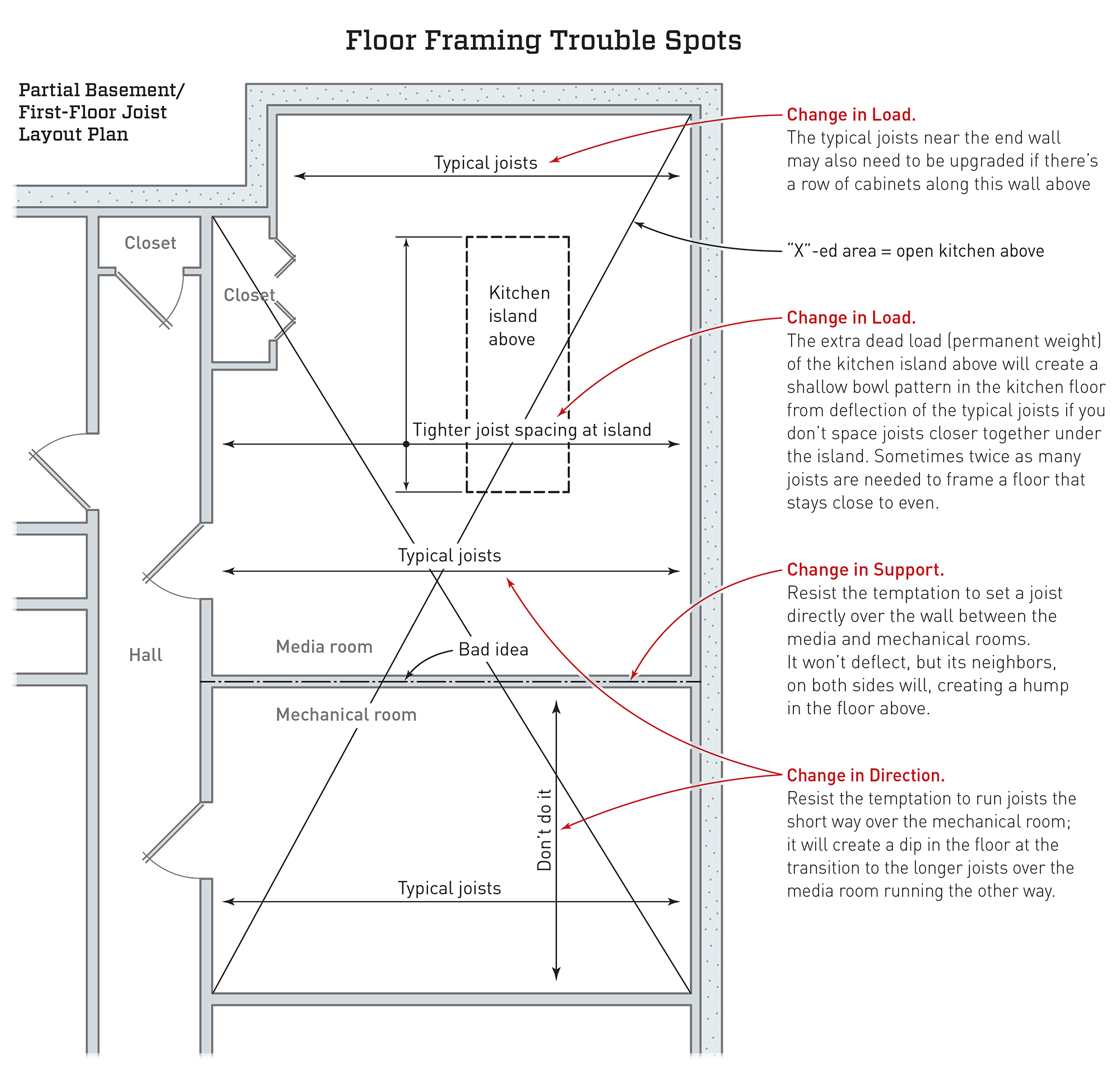 Framing Trouble Spots | JLC Online | Framing, Building Resources
