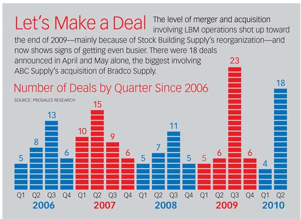 Deals Shake Up Top Ranks Of Prosales 100 List Prosales