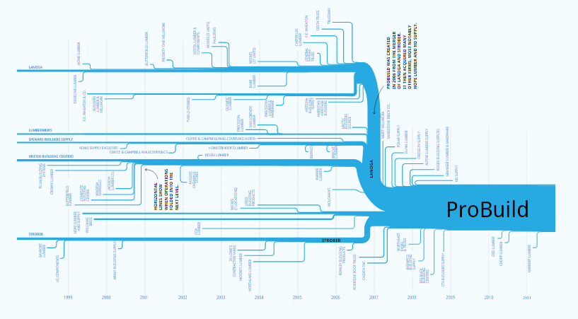 Getting To The Roots Of Probuild S Demise A Tree Chart