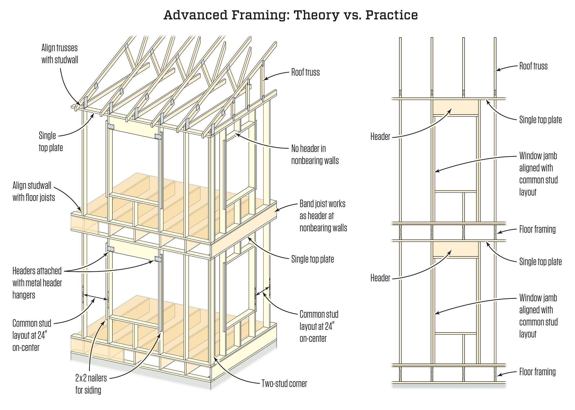 The Future of Framing | JLC Online | Framing, Lumber, Building Materials