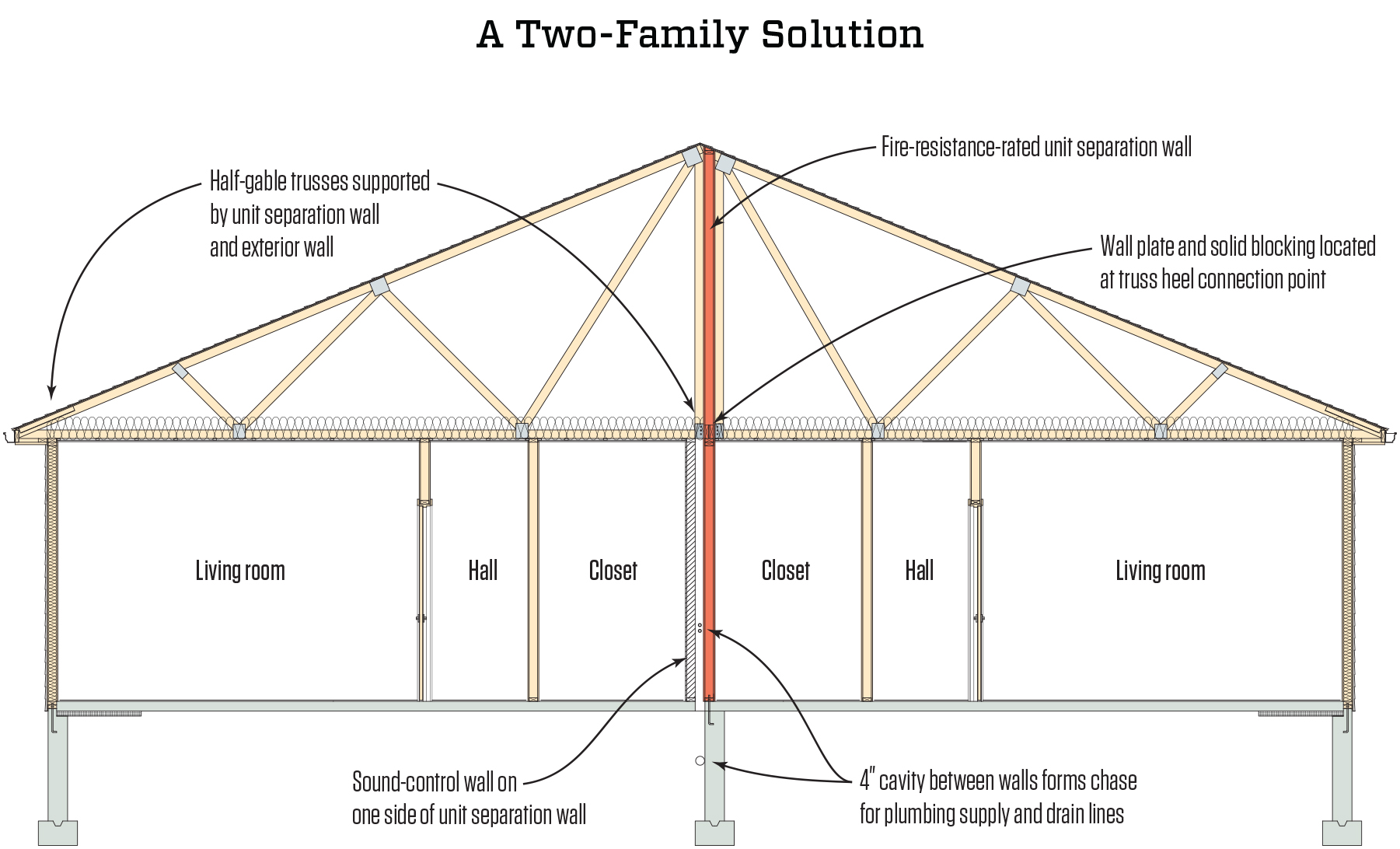 how design build firm uses fire code to their advantage sbc magazine click here link is external for larger version duplex houses require only a