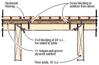 Laminate Wood Flooring Underlayment Images Pergo Xp