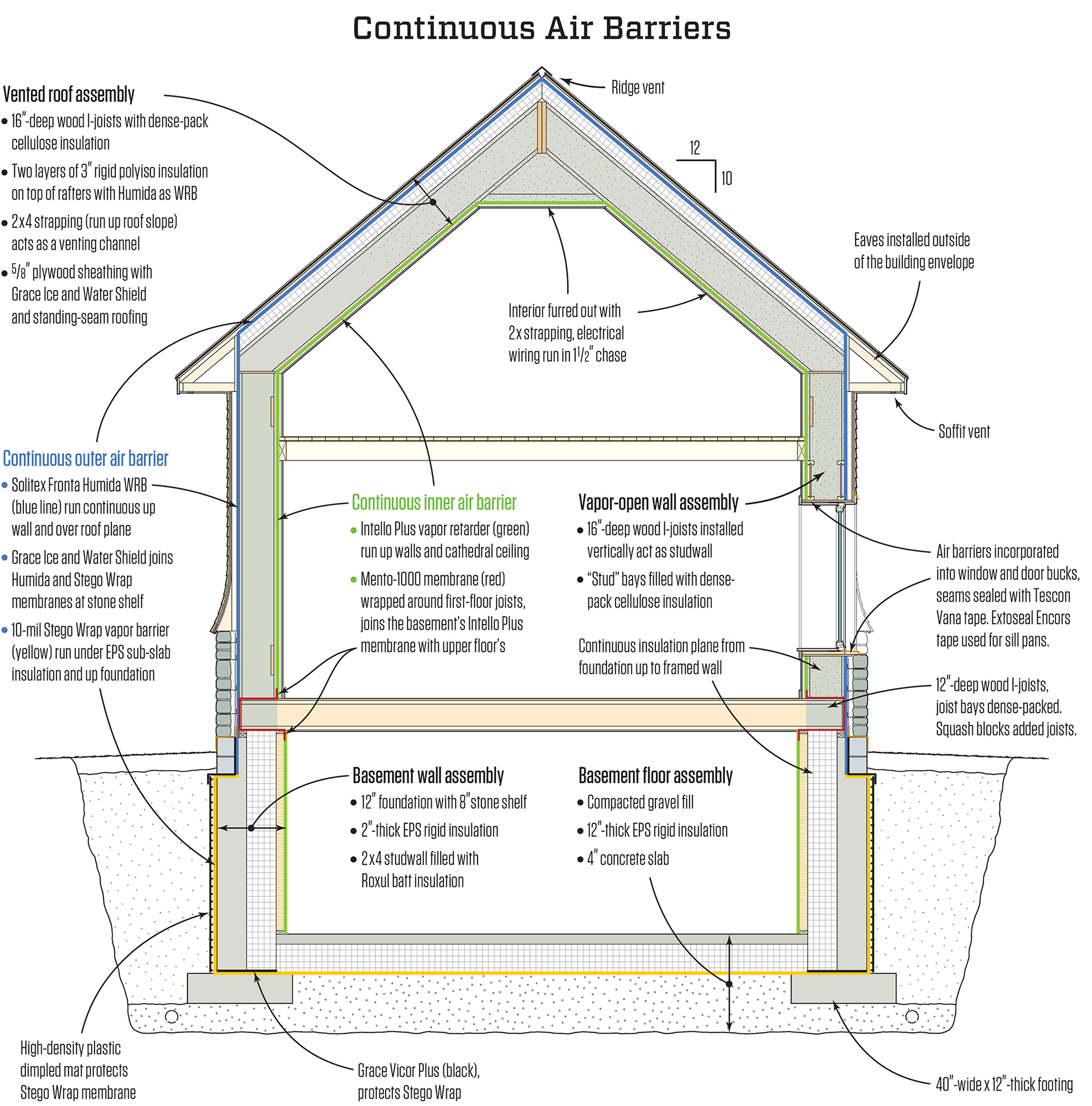 Air Barrier Membrane : How to insulate a high performance country cottage