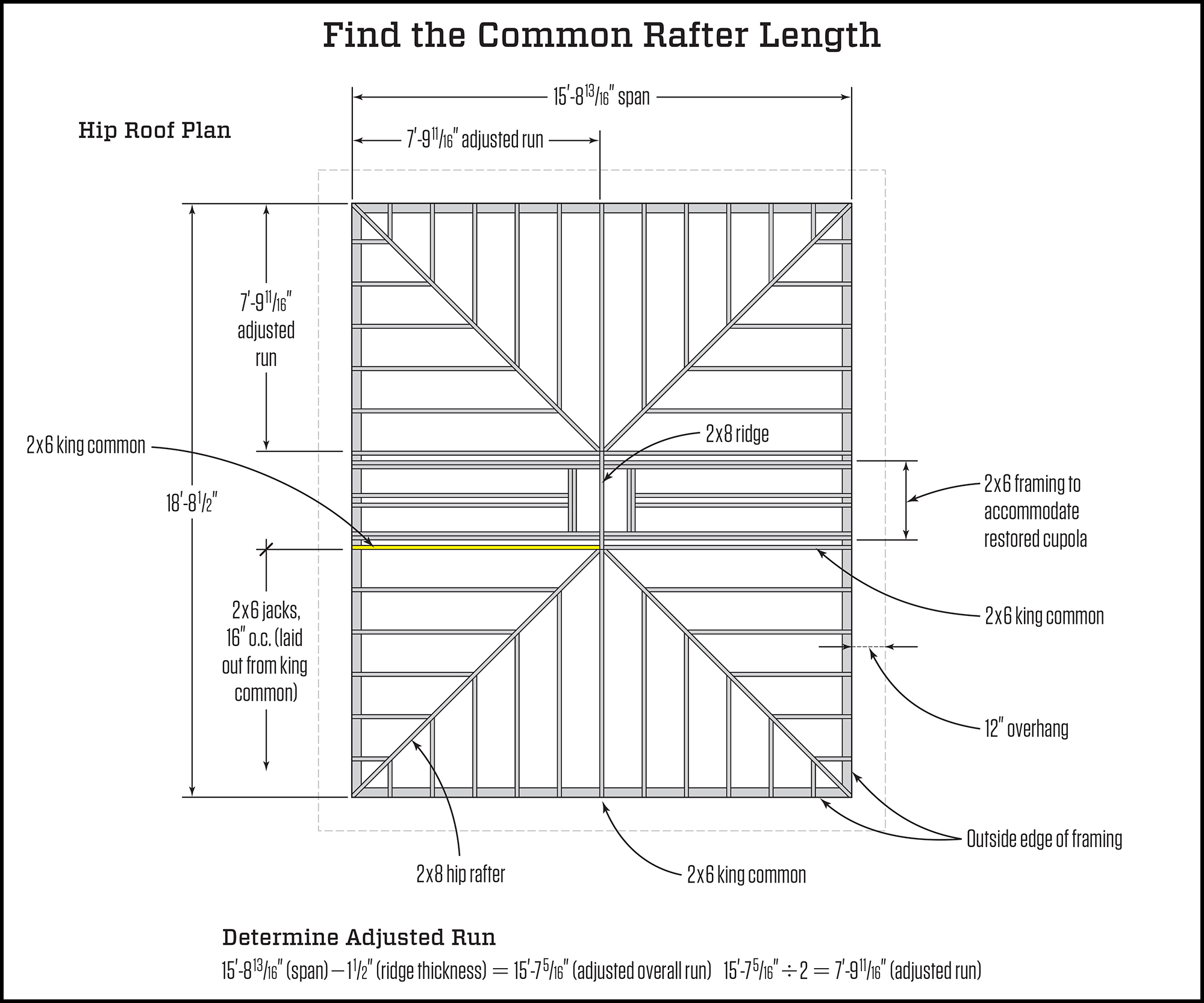Fast Jack Rafter Layout and Cutting | JLC Online | Framing, Structure