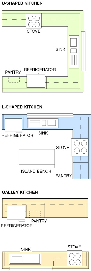 Three kitchen layouts that help clients work best in the for Kitchen appliance layout ideas