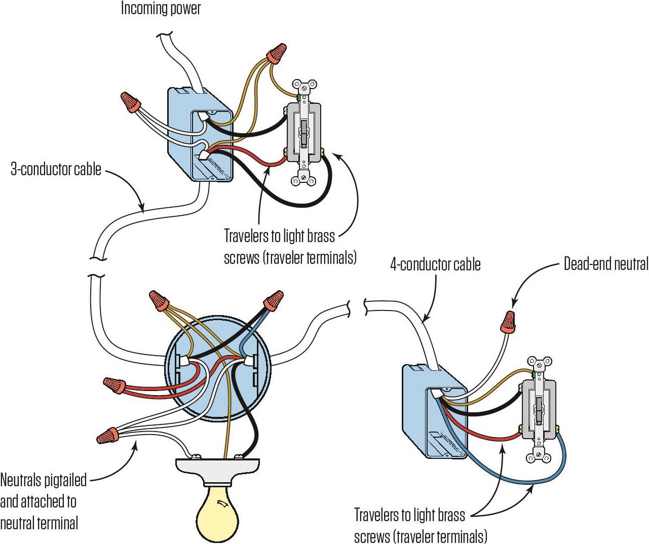 wiring a three-way switch | jlc online | electrical ... light to light wiring diagram plc to lvdt wiring diagram #9