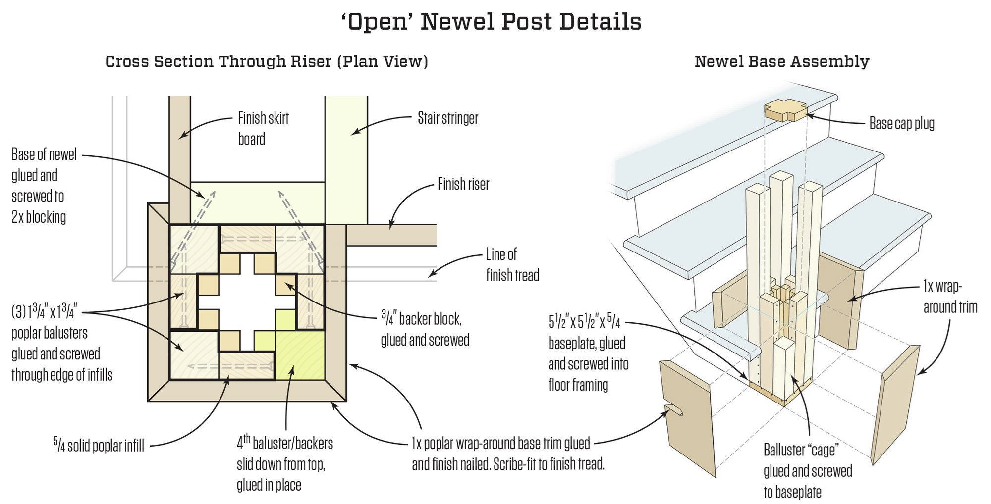 Build Newel Post A Craftsman Style Newel And Railing Jlc Online Staircases