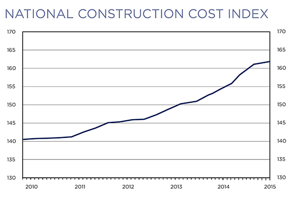 U S Construction Costs Are Trending Up Masonry Construction