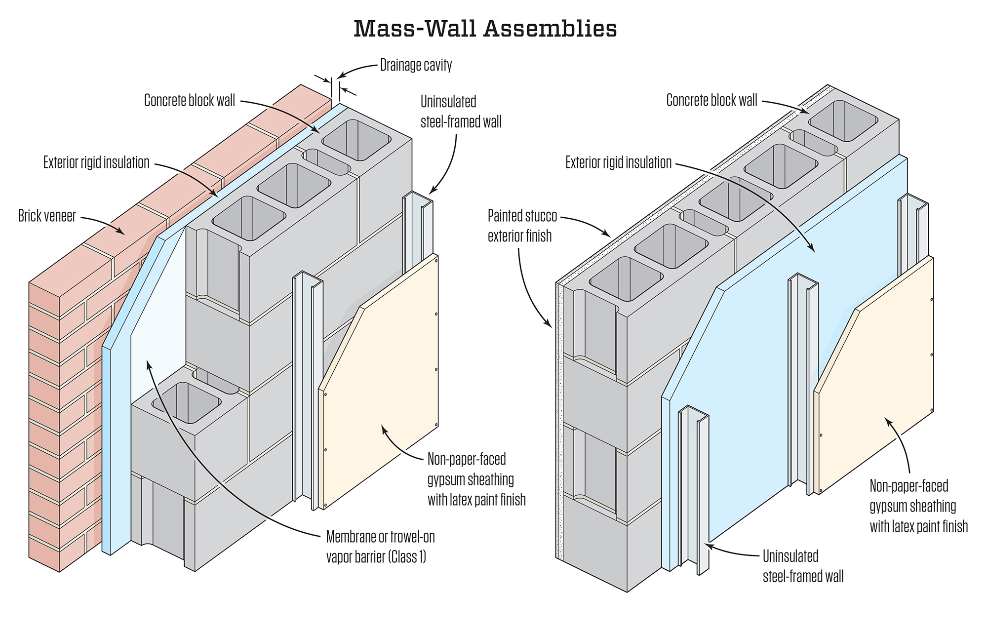 Flood Hardy Wall Construction Jlc Online Walls And Ceilings Electrical Wiring In Cinder Block Tim Healey Masonry Mass Assemblies Proposed By Joe Lstiburek After Hurricane Katrina Are Reminiscent Of Traditional Structures Seen Historic